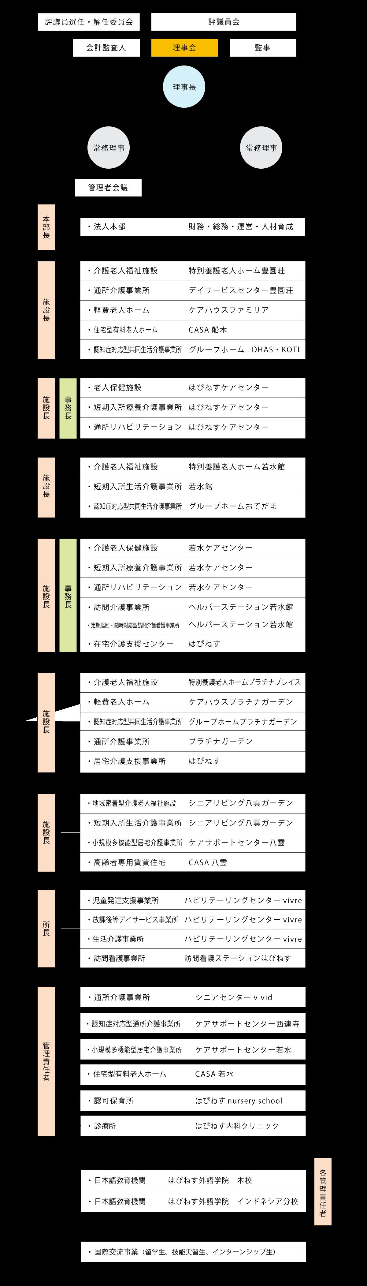 法人組織図(new)